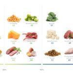 Natural High Protein Diet: बॉडी बनाने के लिए है ये है नेचुरल प्रोटीन, बनाएं अपने शरीर को फौलादी