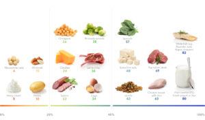 high-protein diet menu, high-protein diet plan for weight loss, high protein diet plan pdf, high protein foods, high protein diet at night, high protein diet in hindi, high protein diet plan for weight loss pdf, disadvantages of high-protein diet,